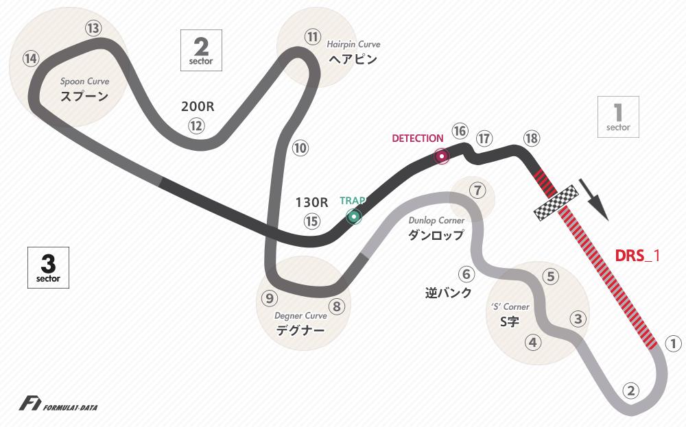 鈴鹿サーキットとは? | F1用語集 | Formula1-Data